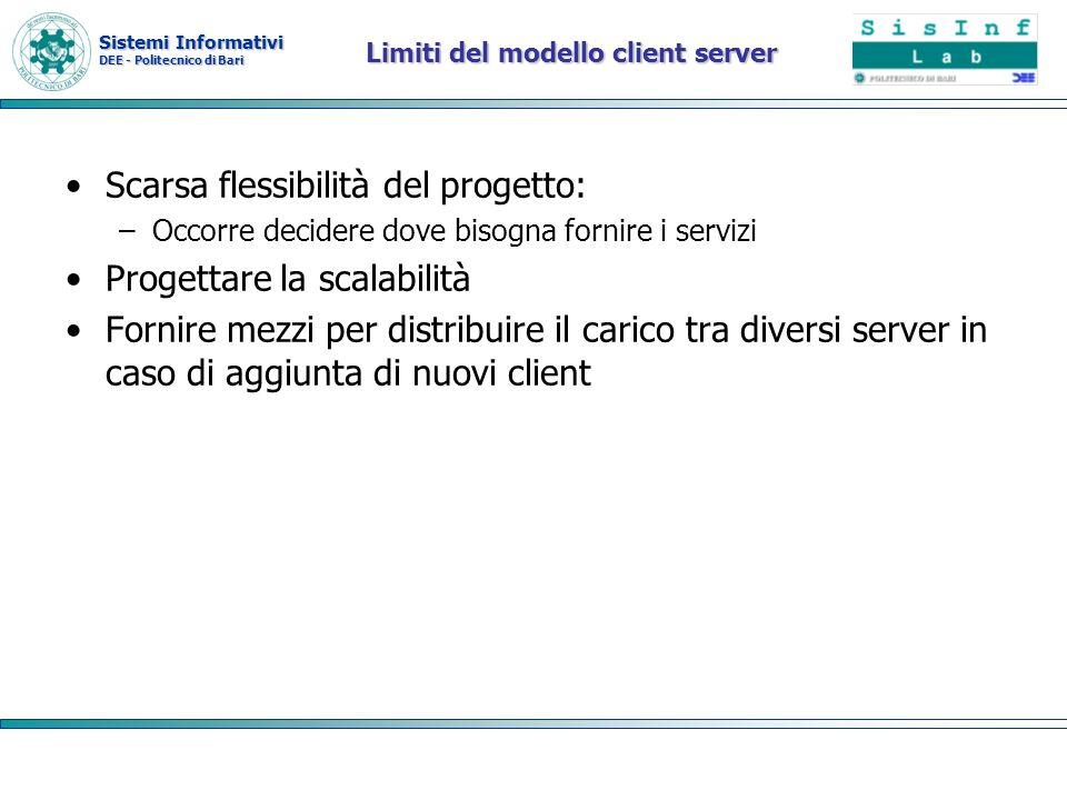 Limiti del modello client server