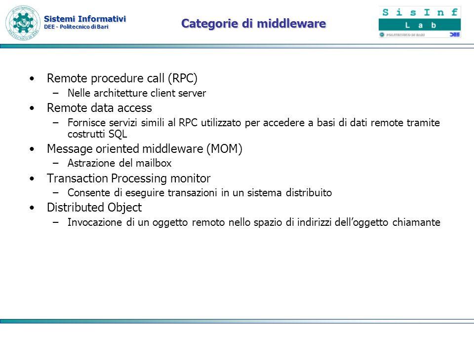 Categorie di middleware