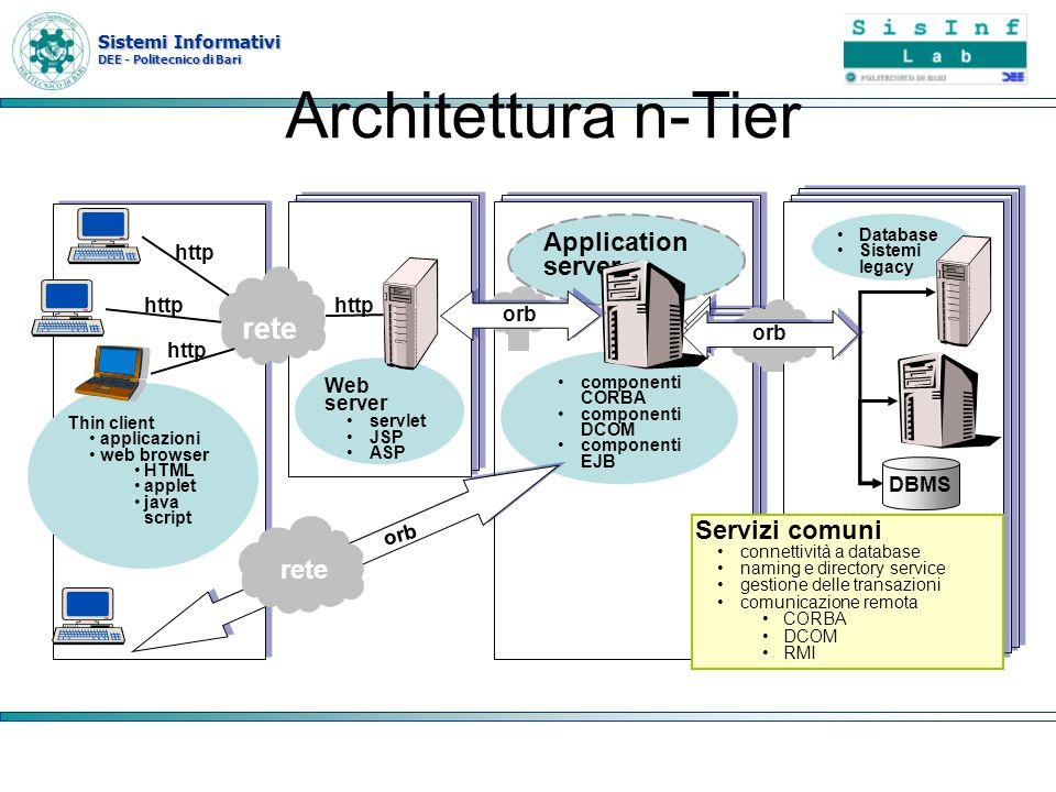 Architettura n-Tier rete Application server Servizi comuni rete http