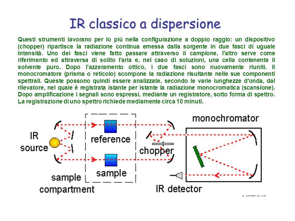 IR classico a dispersione