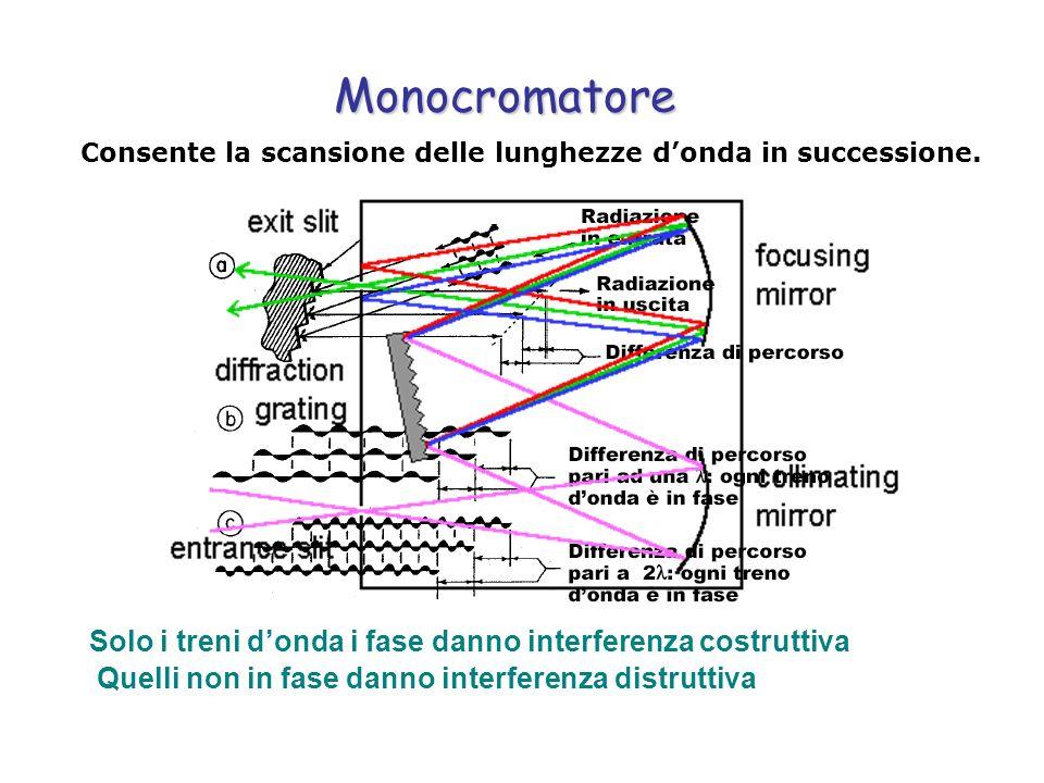 Monocromatore Consente la scansione delle lunghezze d'onda in successione. Solo i treni d'onda i fase danno interferenza costruttiva.