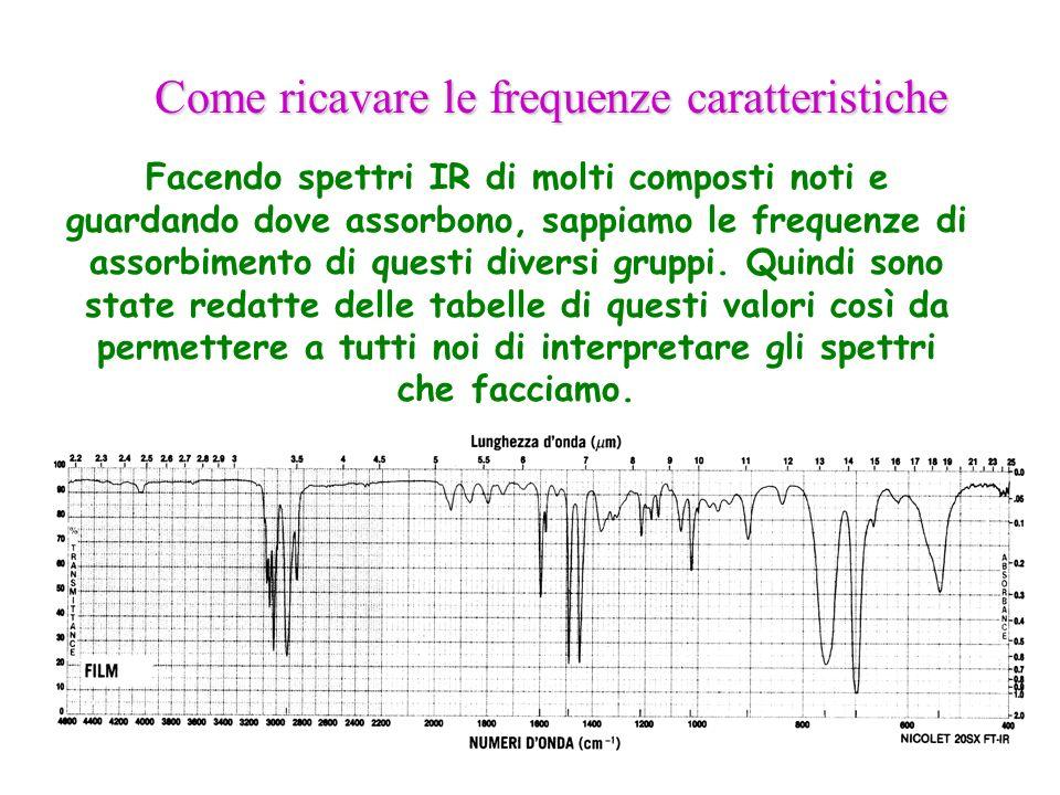 Come ricavare le frequenze caratteristiche