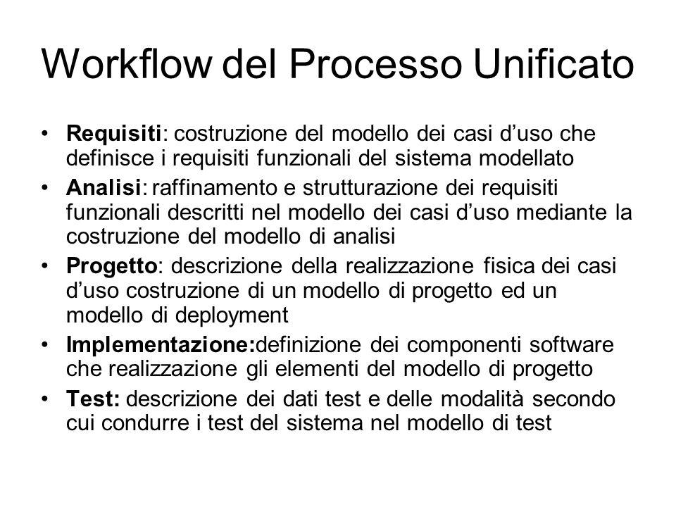 Workflow del Processo Unificato