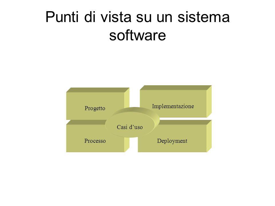 Punti di vista su un sistema software