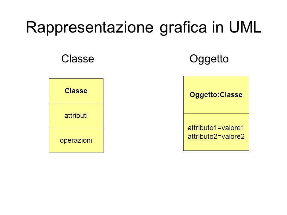 Rappresentazione grafica in UML