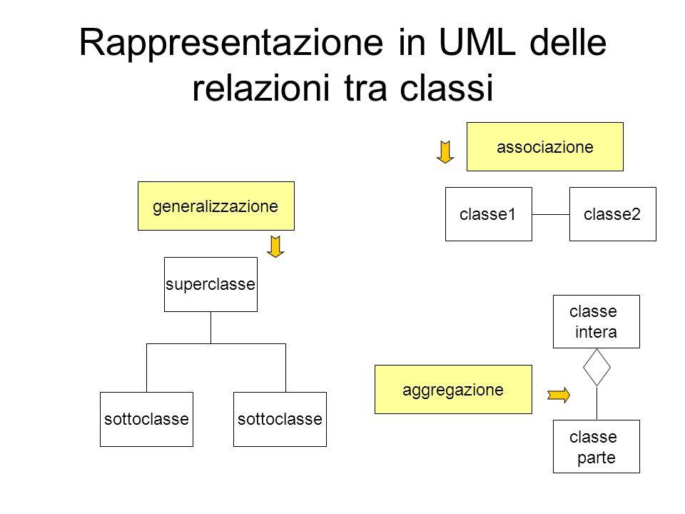 Rappresentazione in UML delle relazioni tra classi