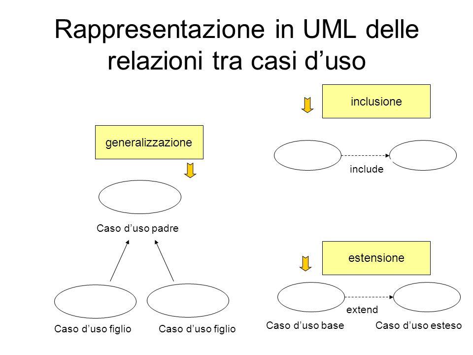 Rappresentazione in UML delle relazioni tra casi d'uso