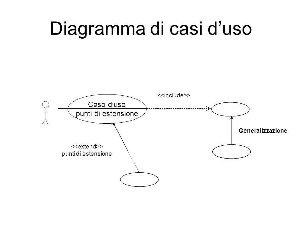 Diagramma di casi d'uso