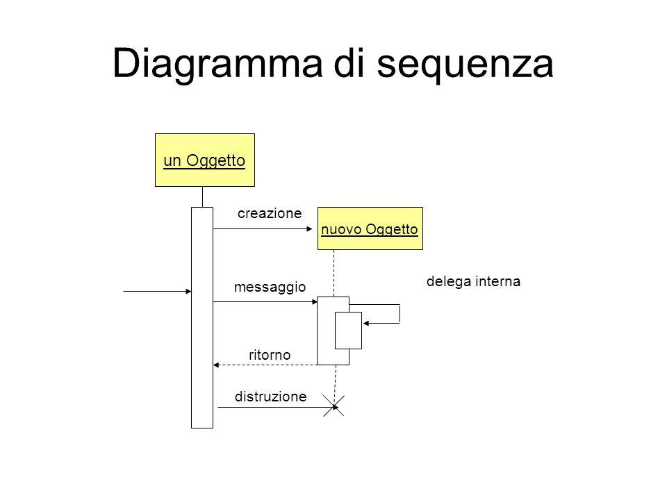 Diagramma di sequenza un Oggetto creazione nuovo Oggetto