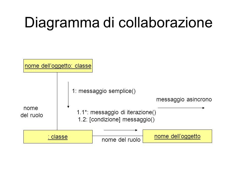 Diagramma di collaborazione
