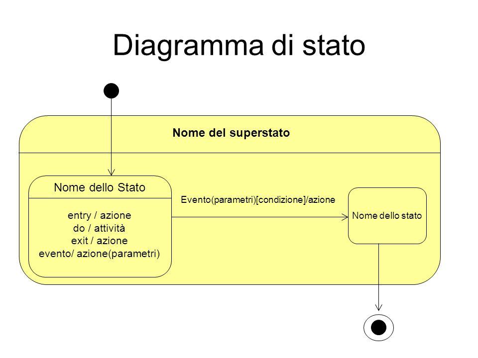 Diagramma di stato Nome del superstato Nome dello Stato entry / azione