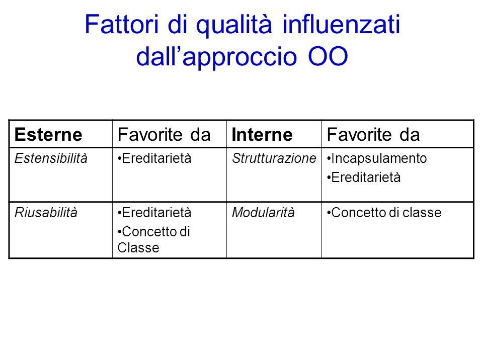 Fattori di qualità influenzati dall'approccio OO