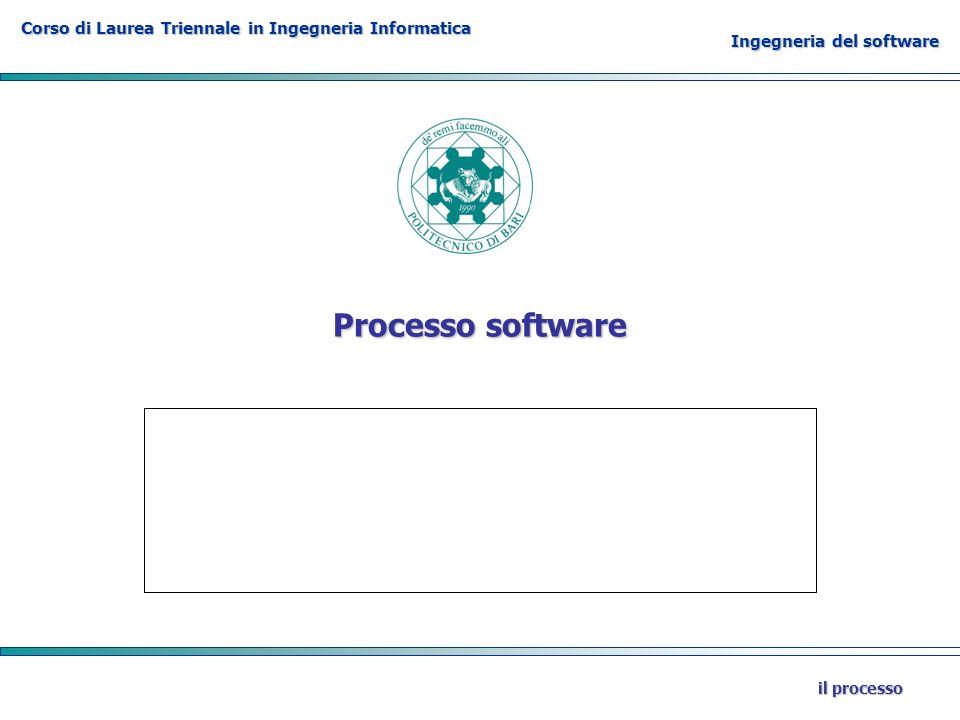 Processo software il processo