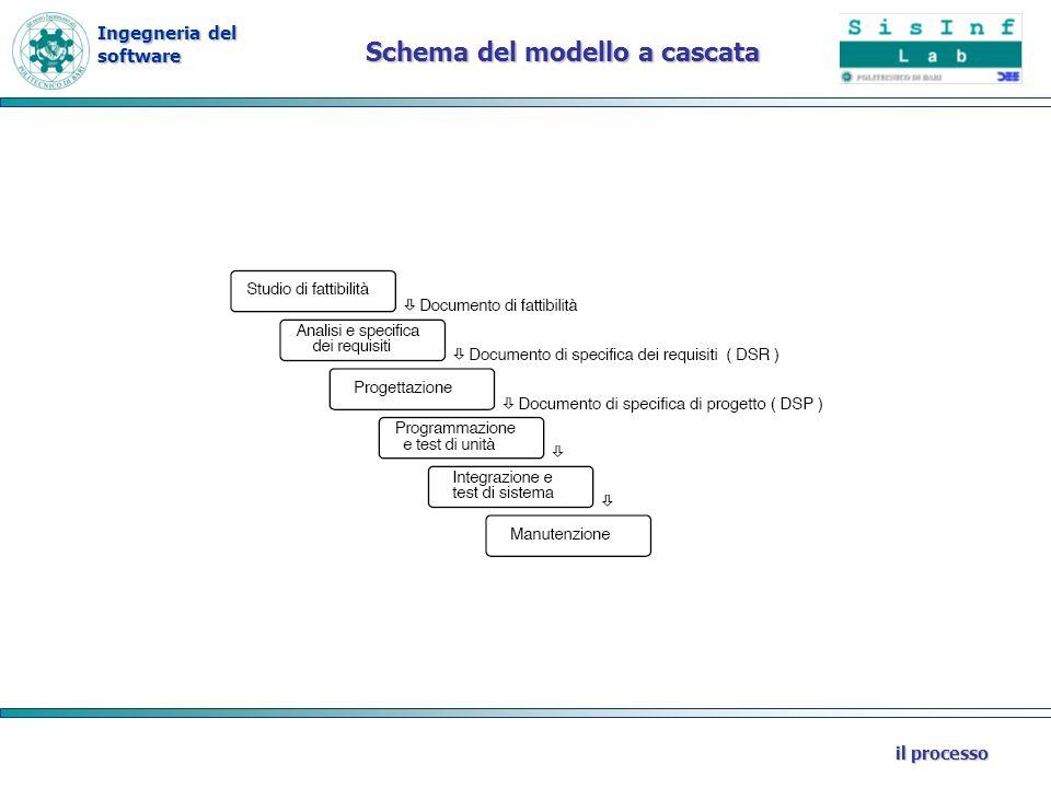 Schema del modello a cascata