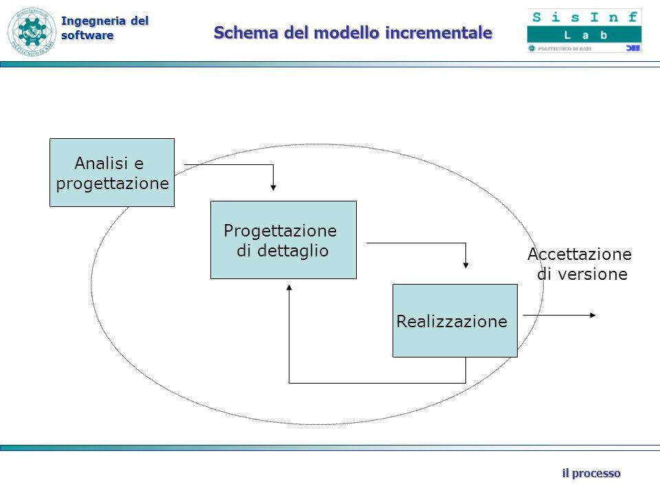 Schema del modello incrementale