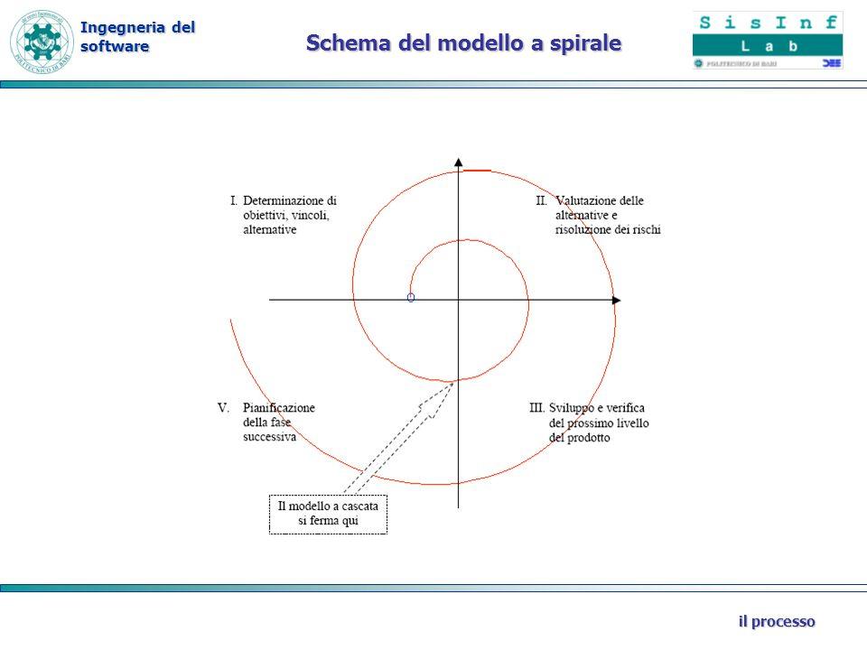 Schema del modello a spirale