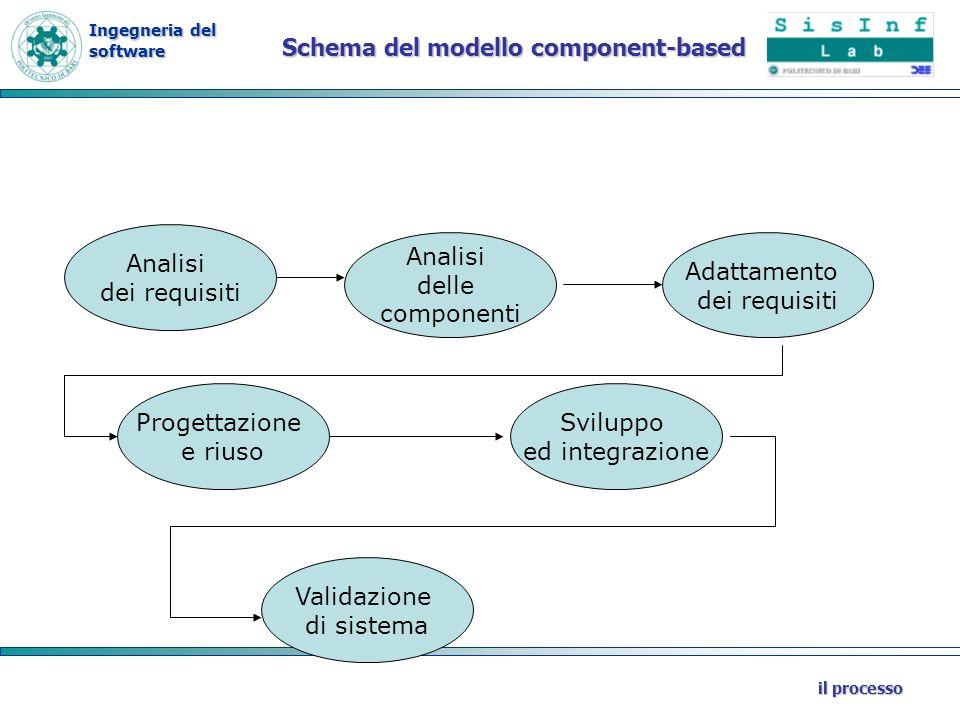 Schema del modello component-based