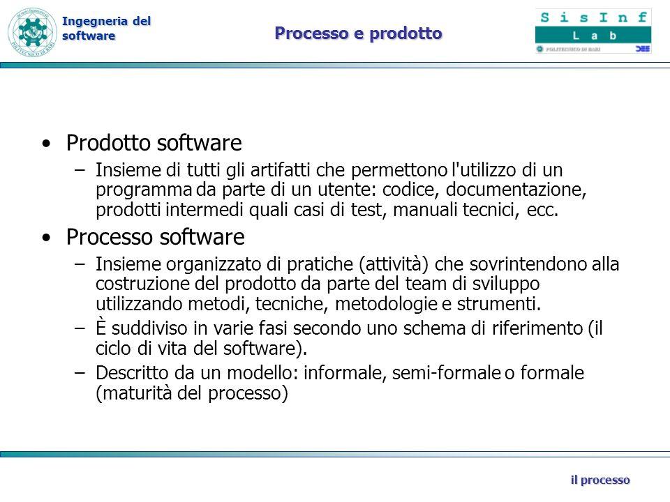Prodotto software Processo software