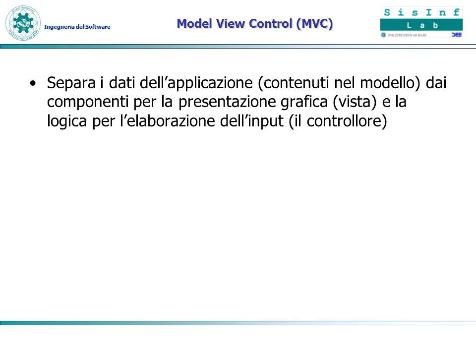 Model View Control (MVC)