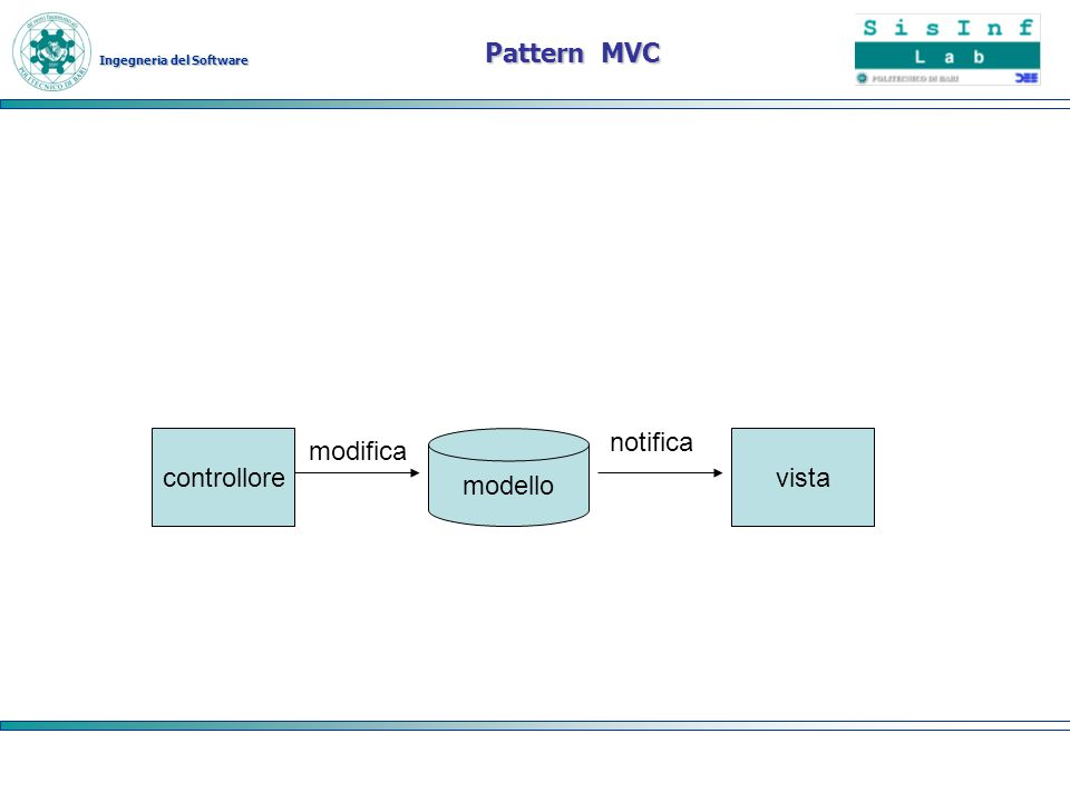 Pattern MVC controllore modello notifica vista modifica