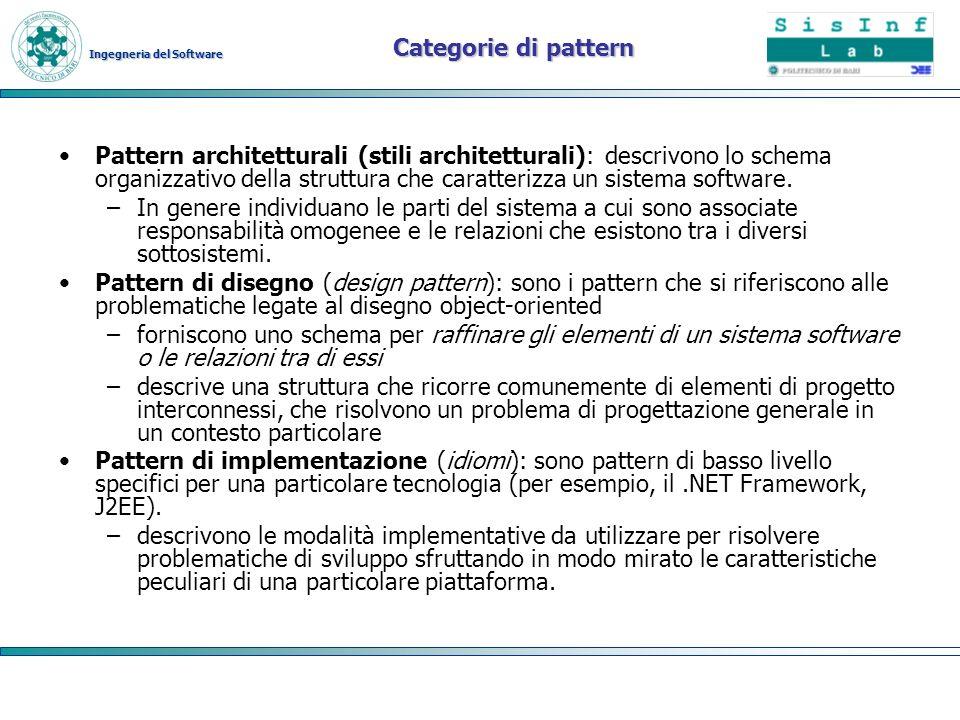 Categorie di pattern