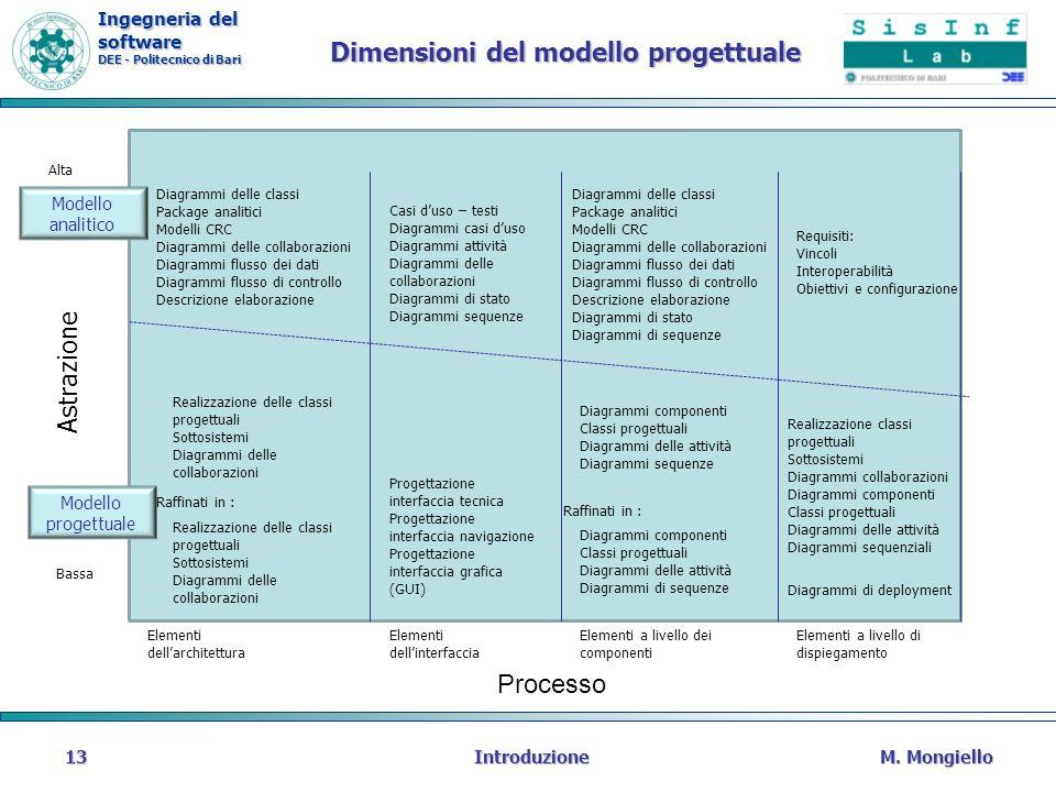 Dimensioni del modello progettuale