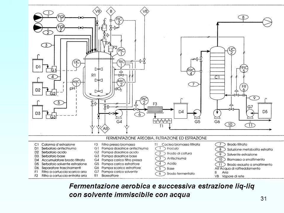 Fermentazione aerobica e successiva estrazione liq-liq con solvente immiscibile con acqua