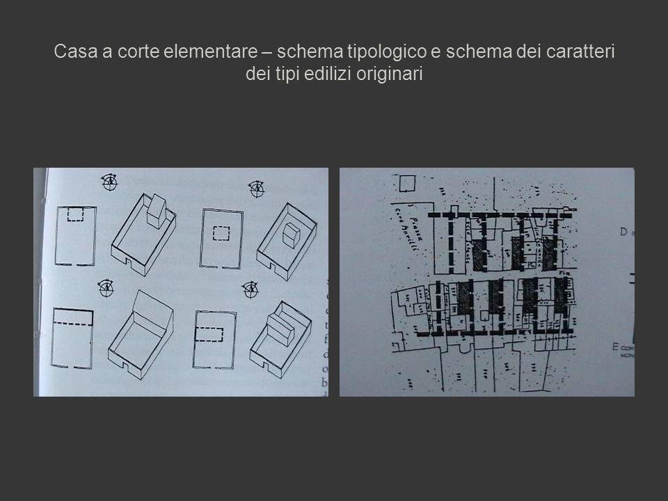 Casa a corte elementare – schema tipologico e schema dei caratteri dei tipi edilizi originari