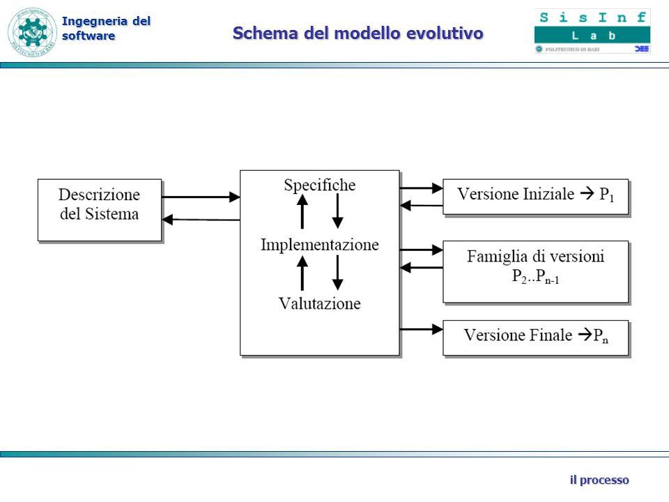 Schema del modello evolutivo