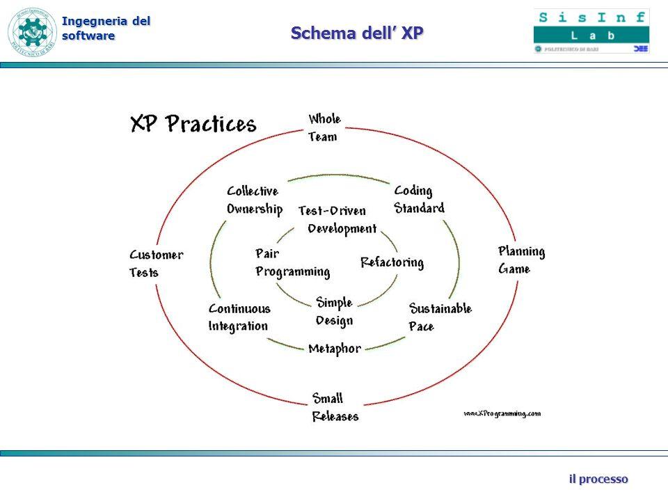 Schema dell' XP il processo