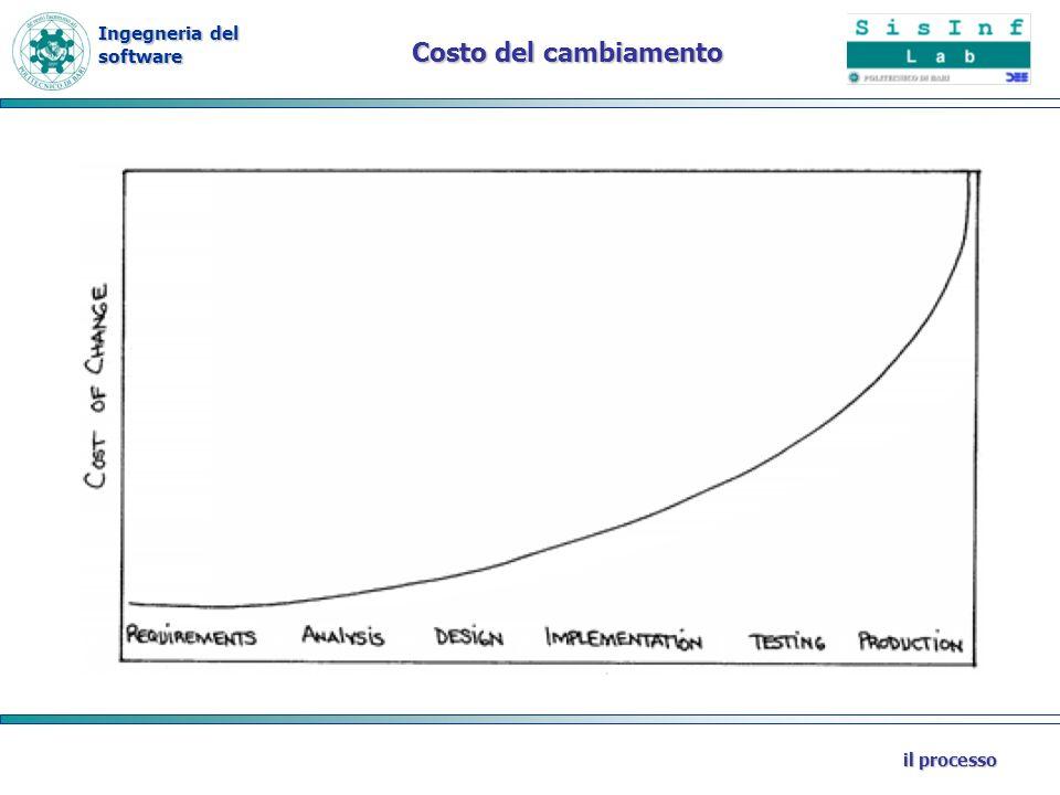 Costo del cambiamento il processo