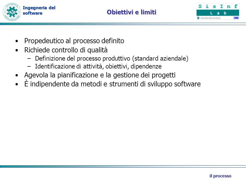 Propedeutico al processo definito Richiede controllo di qualità