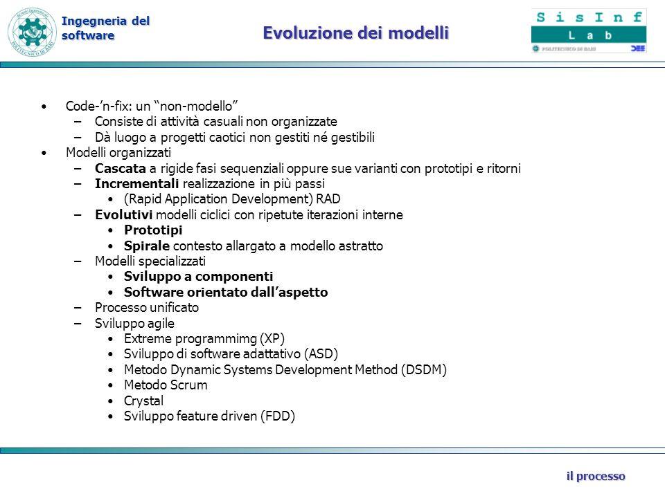 Evoluzione dei modelli