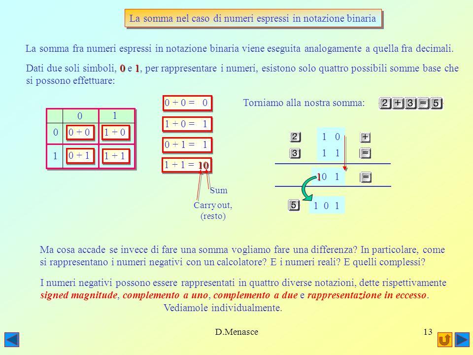 La somma nel caso di numeri espressi in notazione binaria