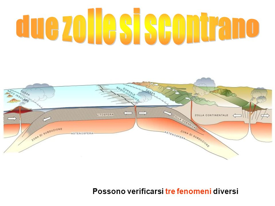 due zolle si scontrano Possono verificarsi tre fenomeni diversi