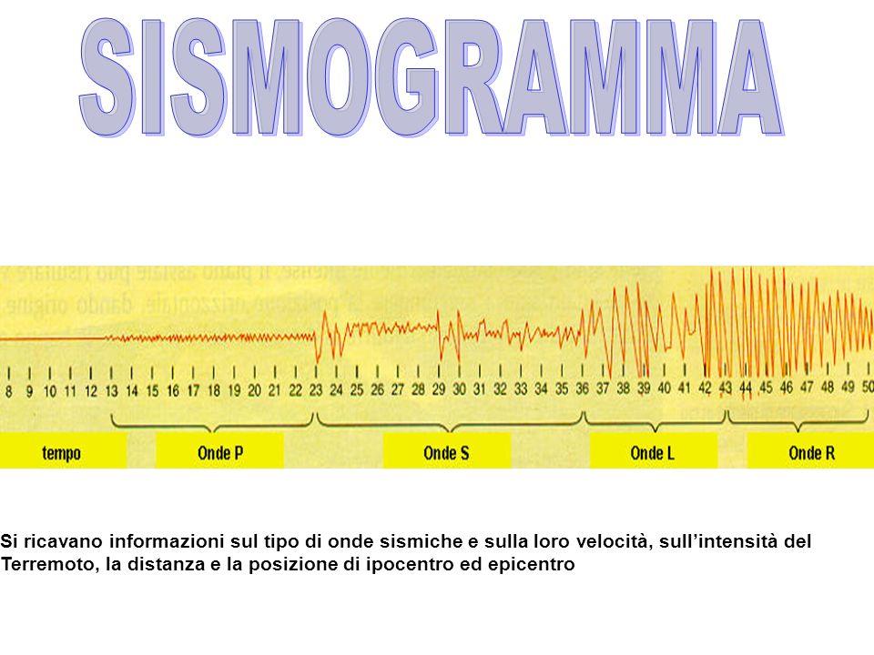 SISMOGRAMMA Si ricavano informazioni sul tipo di onde sismiche e sulla loro velocità, sull'intensità del.