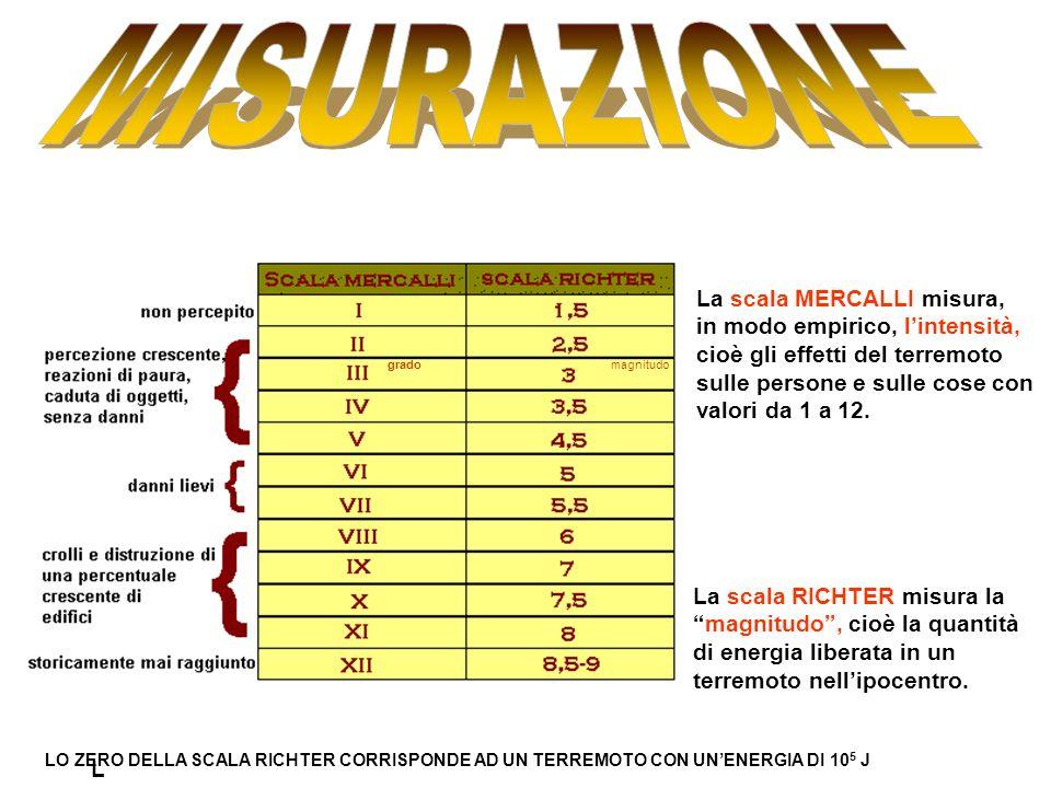 MISURAZIONE La scala MERCALLI misura, in modo empirico, l'intensità,