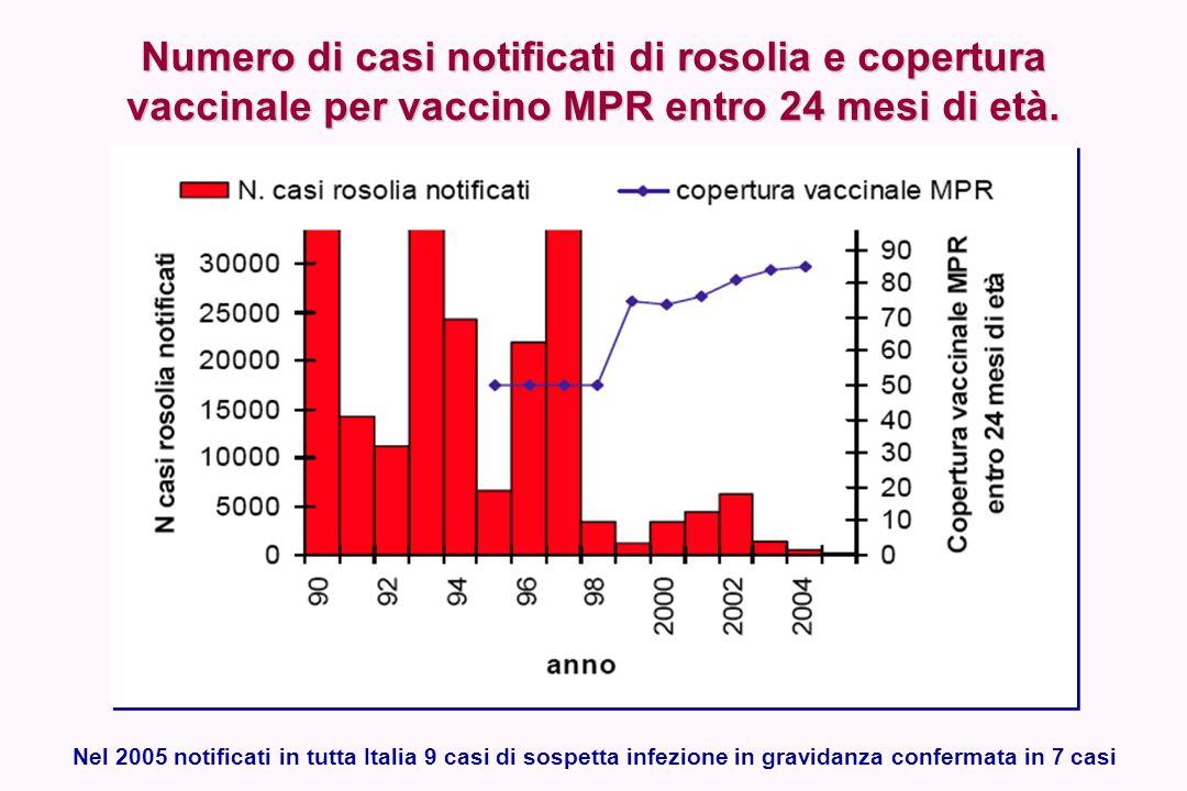 Numero di casi notificati di rosolia e copertura vaccinale per vaccino MPR entro 24 mesi di età.