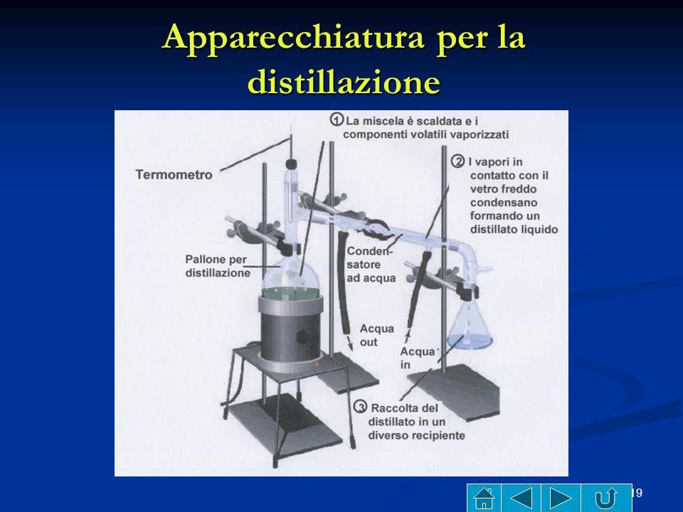 Apparecchiatura per la distillazione