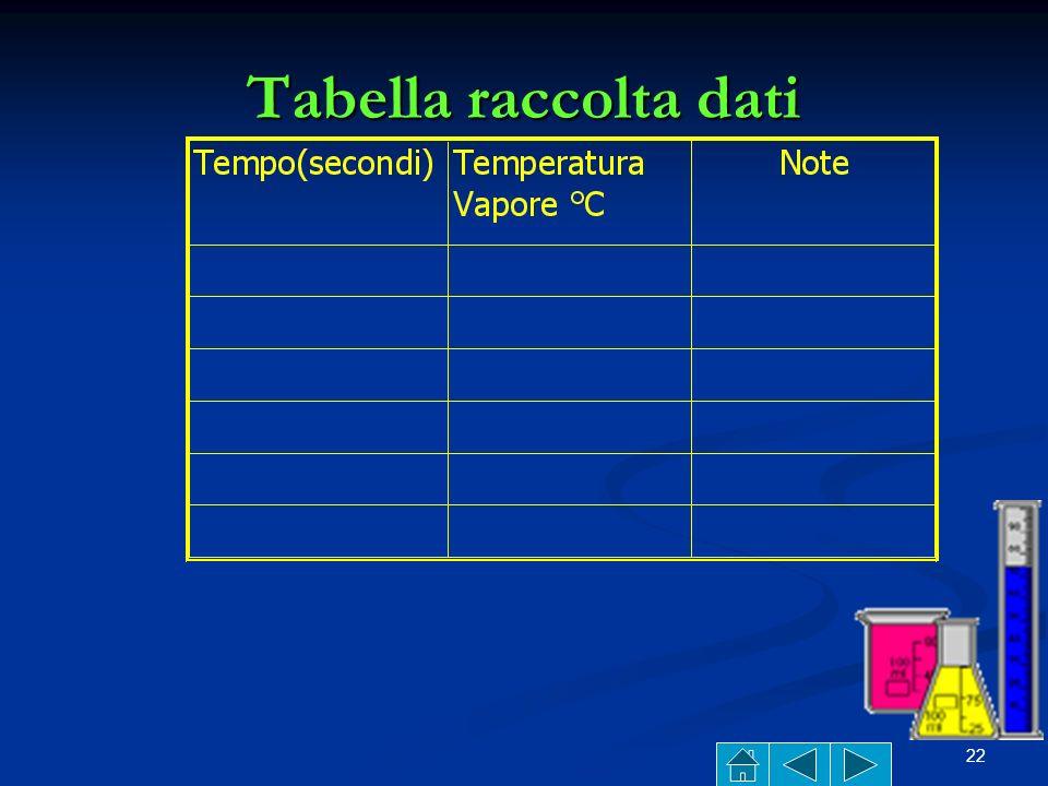 Tabella raccolta dati