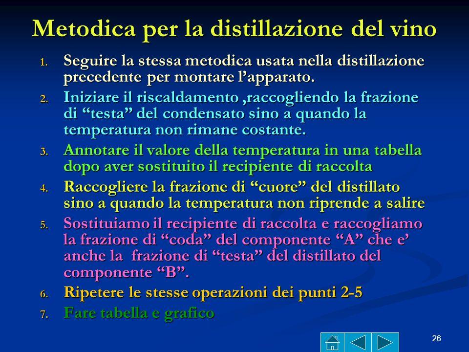 Metodica per la distillazione del vino