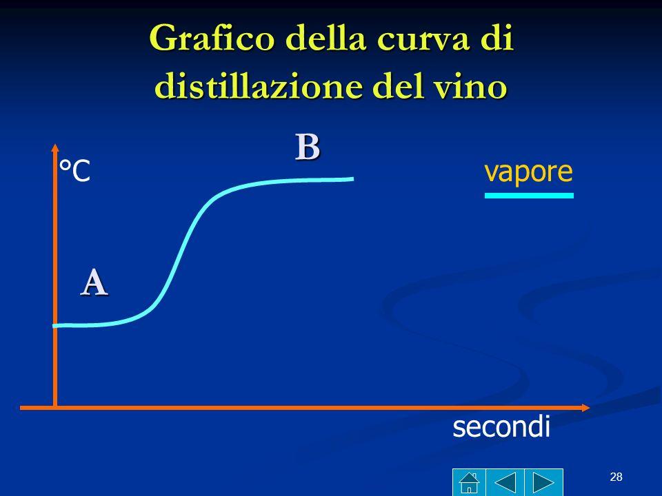 Grafico della curva di distillazione del vino