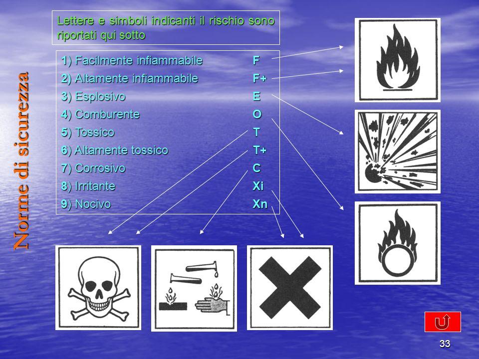 Lettere e simboli indicanti il rischio sono riportati qui sotto