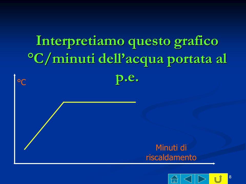 Interpretiamo questo grafico °C/minuti dell'acqua portata al p.e.