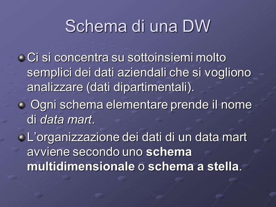 Schema di una DW Ci si concentra su sottoinsiemi molto semplici dei dati aziendali che si vogliono analizzare (dati dipartimentali).