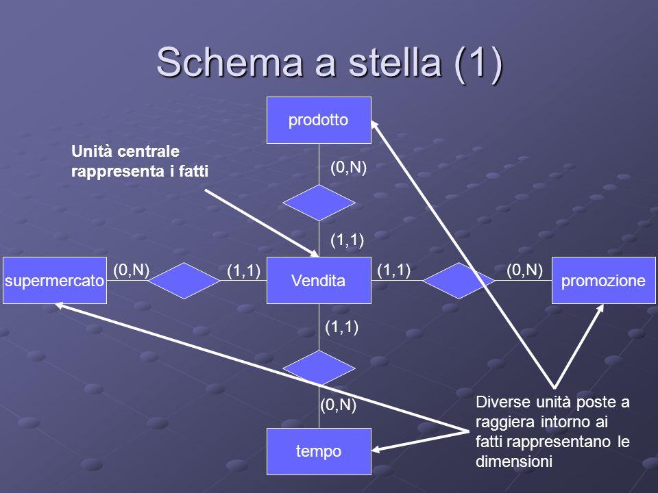 Schema a stella (1) prodotto Unità centrale rappresenta i fatti (0,N)