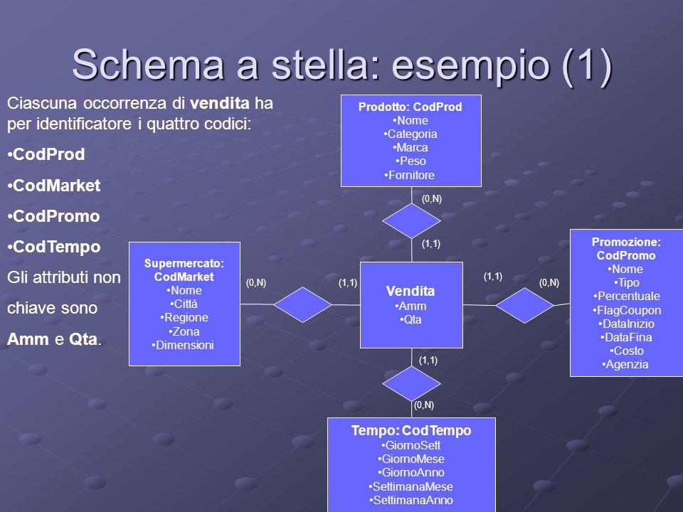 Schema a stella: esempio (1)