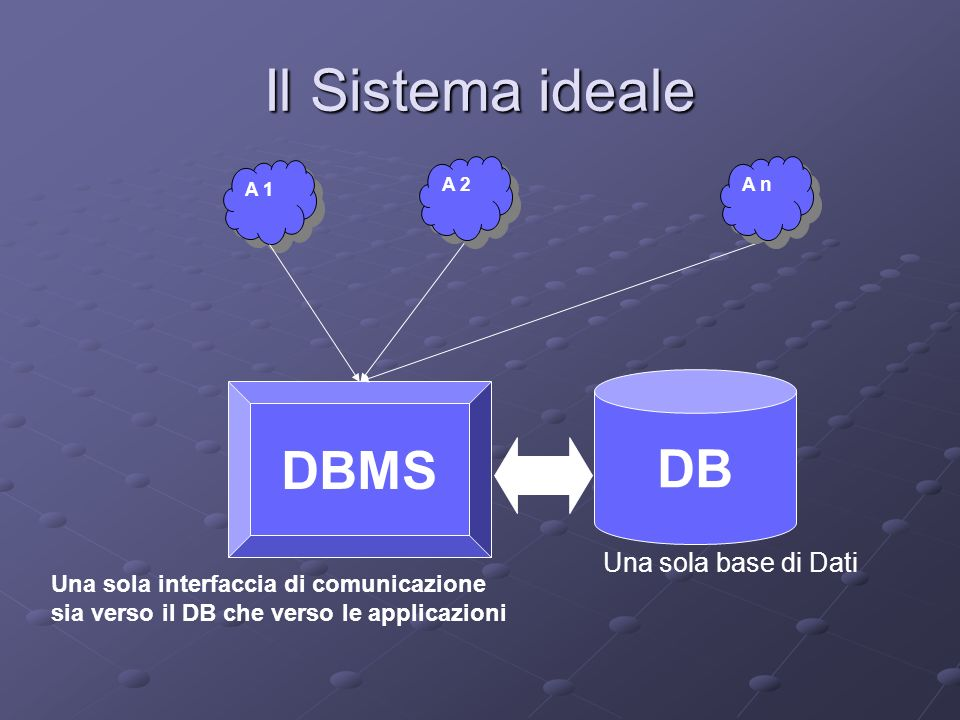 Il Sistema ideale DB DBMS Una sola base di Dati