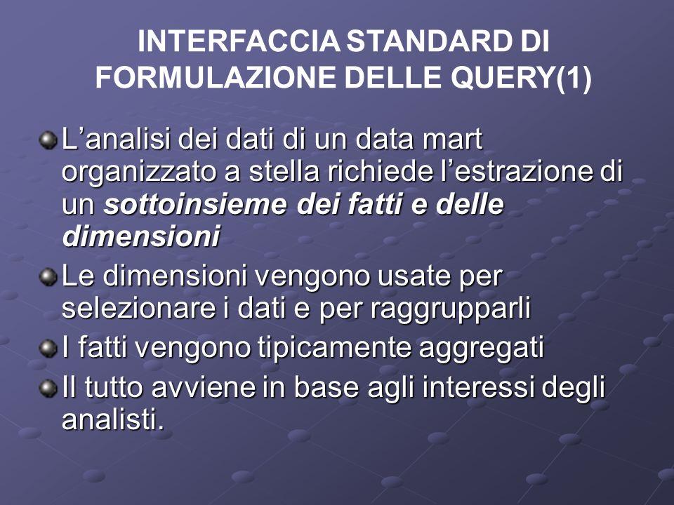 INTERFACCIA STANDARD DI FORMULAZIONE DELLE QUERY(1)
