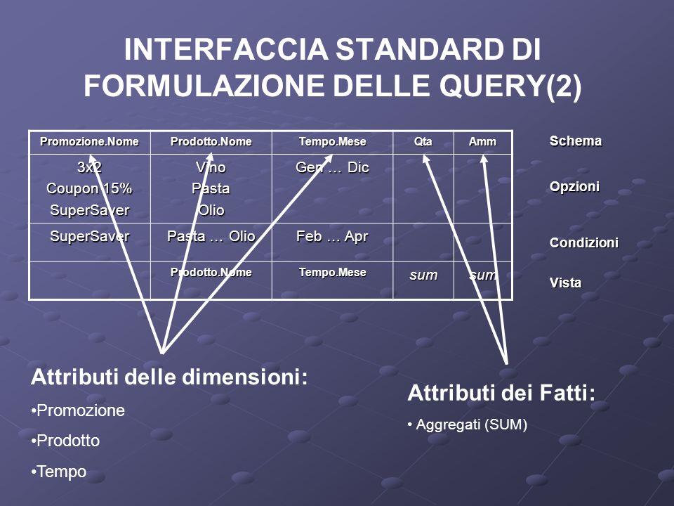 INTERFACCIA STANDARD DI FORMULAZIONE DELLE QUERY(2)